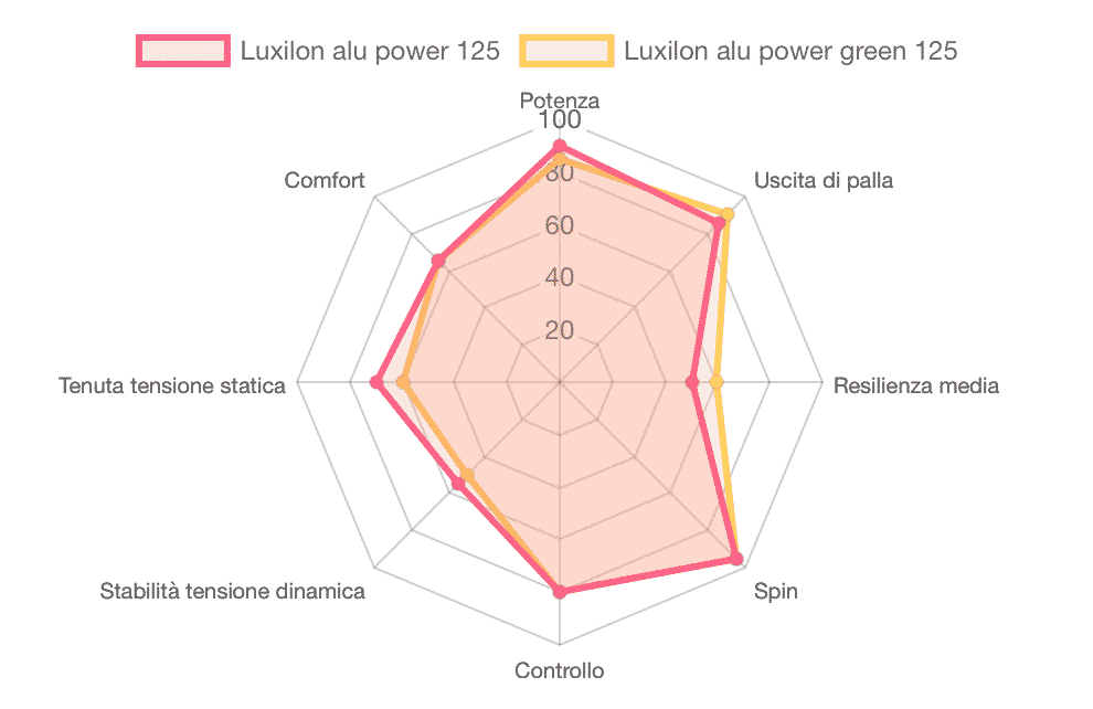luxilon-alu-power-green-comp