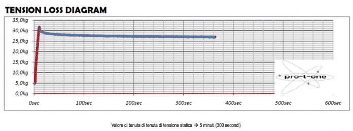 tenuta-di-tensione-statica-696x260