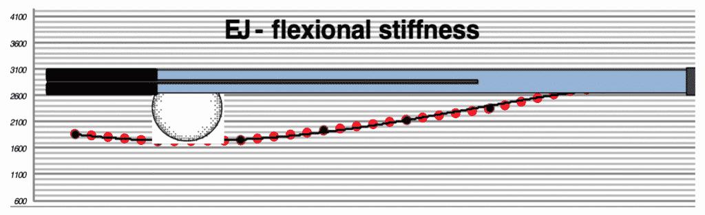 yonex-ezone-100-stiff